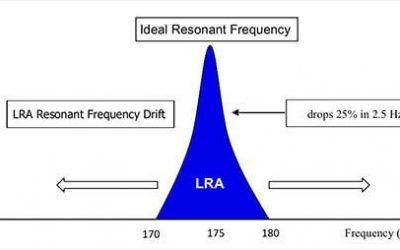 Overview Of Linear Vibration Motors(LRA)