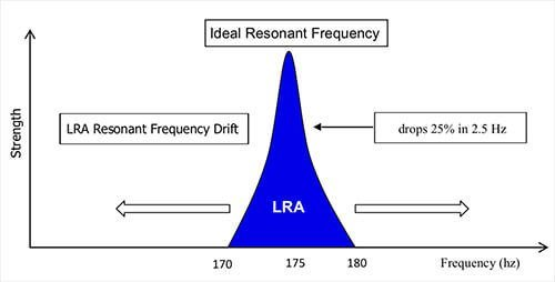 LRA-linear-resonant-actuator-performance